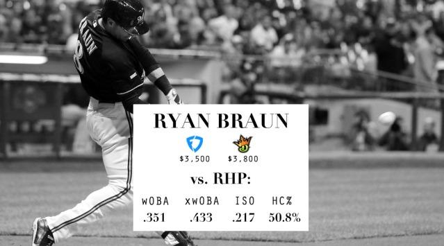 LineupLogic_Draft_Stats_Braun