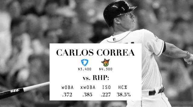 LineupLogic_Draft_Stats_Correa