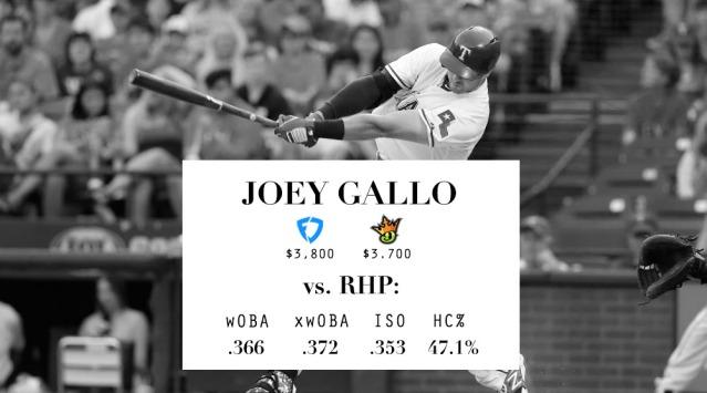 LineupLogic_Draft_Stats_Gallo