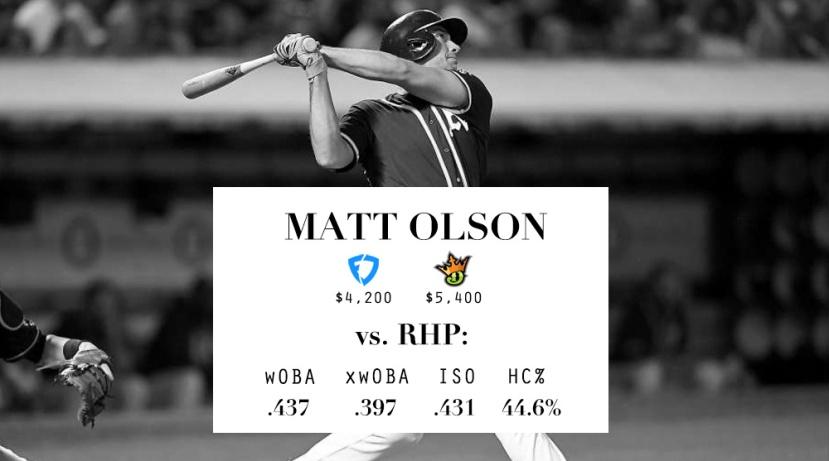 LineupLogic_Draft_Stats_Olson