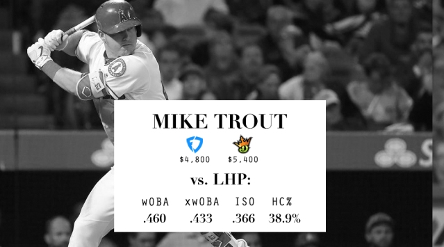 LineupLogic_Draft_Stats_Trout